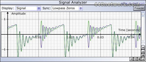 Rs-met Signal Analyzer